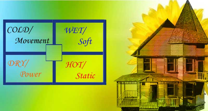 The tenets of Vastu